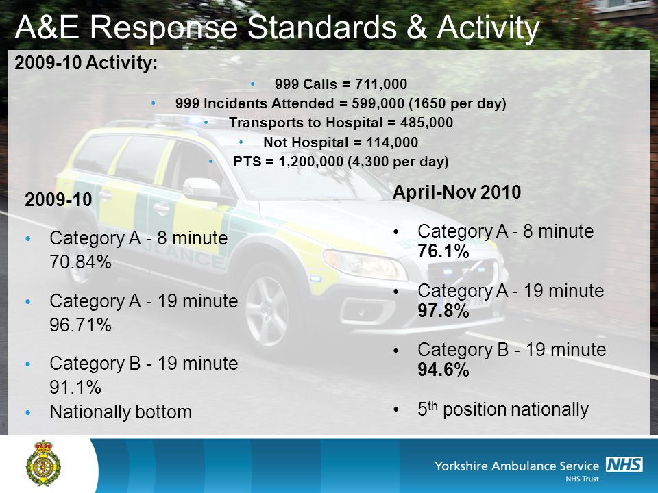A&E Response Standards & Activity Category A - 8 minute 70.84% Category A - 19 minute 96.71% Category B - 19 minute 91.1% Nationally bottom April-Nov 2010 Category A - 8 minute 76.1% Category A - 19 minute 97.8% Category B - 19 minute 94.6% 5 th position nationally Activity: 999 Calls = 711, Incidents Attended = 599,000 (1650 per day) Transports to Hospital = 485,000 Not Hospital = 114,000 PTS = 1,200,000 (4,300 per day)