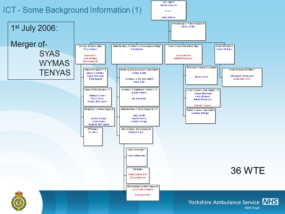 ICT - Some Background Information (1) 1 st July 2006: Merger of- SYAS WYMAS TENYAS 36 WTE