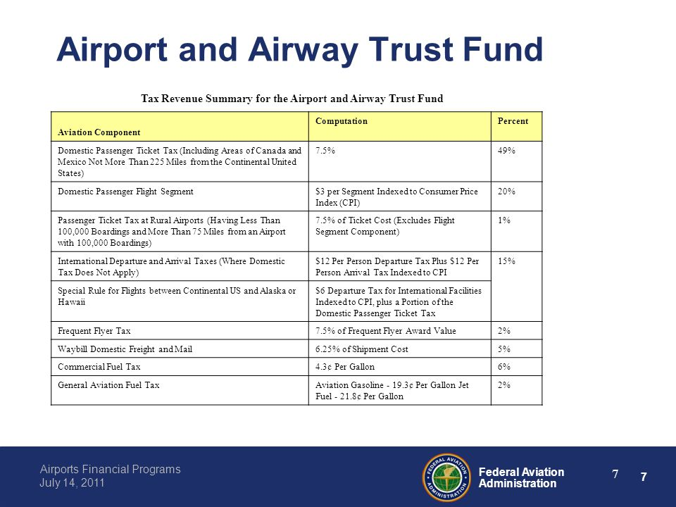 7 Federal Aviation Administration Airports Financial Programs July 14, 2011 7 Airport and Airway Trust Fund Tax Revenue Summary for the Airport and Airway Trust Fund Aviation Component ComputationPercent Domestic Passenger Ticket Tax (Including Areas of Canada and Mexico Not More Than 225 Miles from the Continental United States) 7.5%49% Domestic Passenger Flight Segment$3 per Segment Indexed to Consumer Price Index (CPI) 20% Passenger Ticket Tax at Rural Airports (Having Less Than 100,000 Boardings and More Than 75 Miles from an Airport with 100,000 Boardings) 7.5% of Ticket Cost (Excludes Flight Segment Component) 1% International Departure and Arrival Taxes (Where Domestic Tax Does Not Apply) $12 Per Person Departure Tax Plus $12 Per Person Arrival Tax Indexed to CPI 15% Special Rule for Flights between Continental US and Alaska or Hawaii $6 Departure Tax for International Facilities Indexed to CPI, plus a Portion of the Domestic Passenger Ticket Tax Frequent Flyer Tax7.5% of Frequent Flyer Award Value2% Waybill Domestic Freight and Mail6.25% of Shipment Cost5% Commercial Fuel Tax4.3¢ Per Gallon6% General Aviation Fuel TaxAviation Gasoline - 19.3¢ Per Gallon Jet Fuel - 21.8¢ Per Gallon 2%