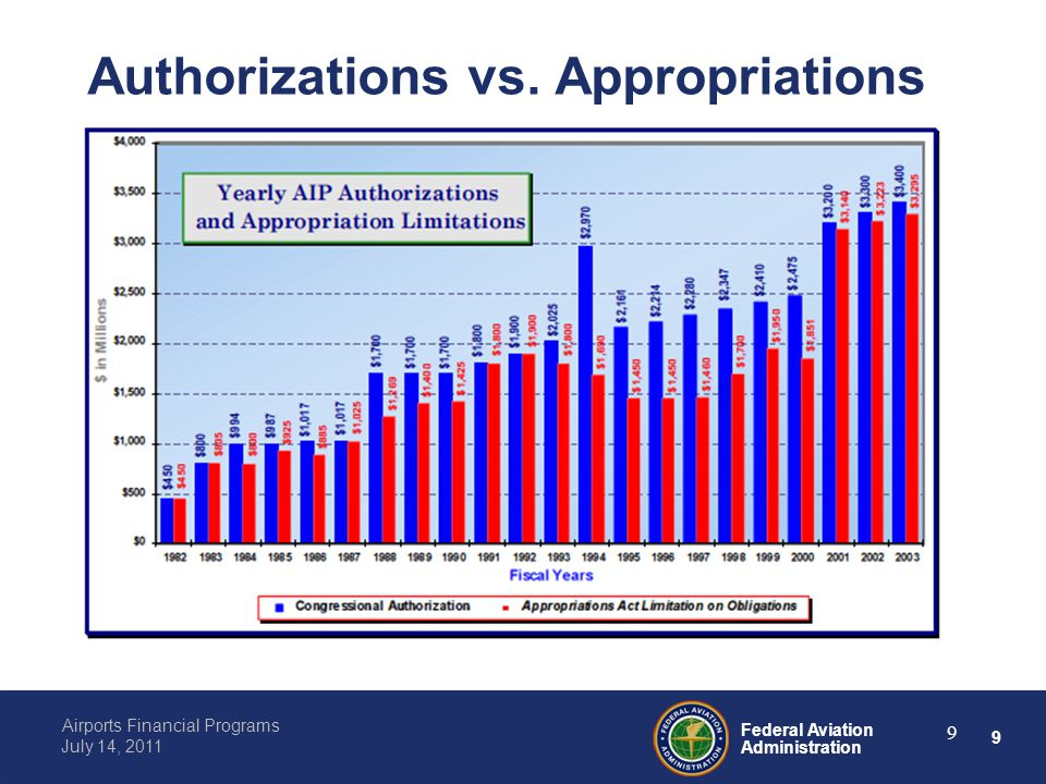 9 Federal Aviation Administration Airports Financial Programs July 14, 2011 9 Authorizations vs.