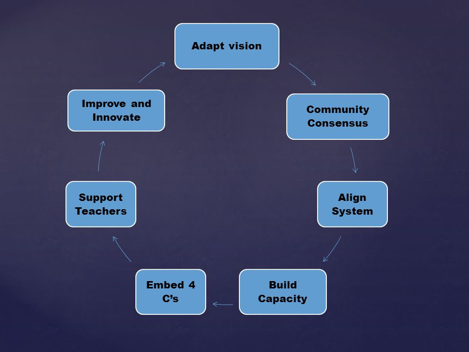Adapt vision Community Consensus Align System Build Capacity Embed 4 Cs Support Teachers Improve and Innovate