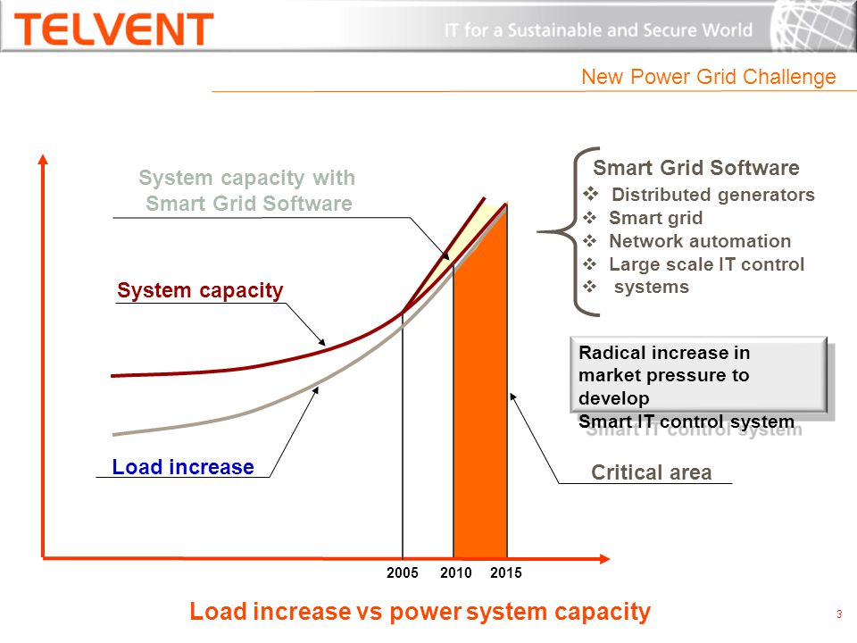 Critical area Smart Grid Software Distributed generators Smart grid Network automation Large scale IT control systems System capacity Load increase System capacity with Smart Grid Software Load increase vs power system capacity Radical increase in market pressure to develop Smart IT control system New Power Grid Challenge 3