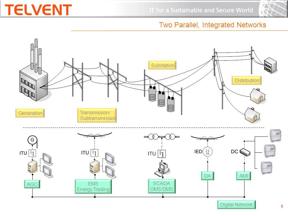 Two Parallel, Integrated Networks Generation Transmission/ Subtransmission Substation Distribution AGC EMS Energy Trading SCADA OMS/DMS DAAMI Digital