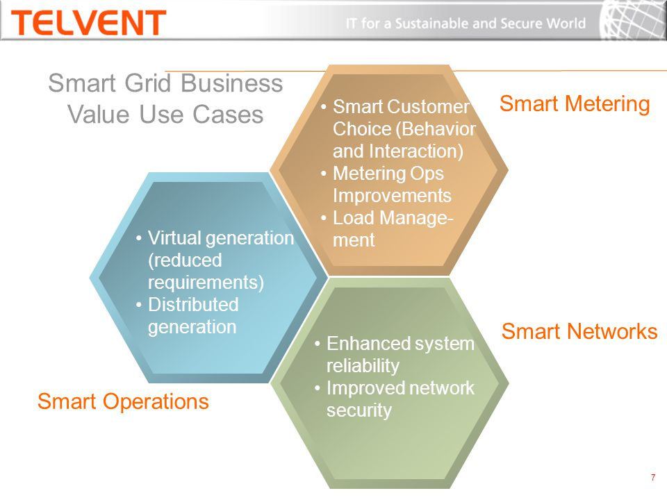 Virtual generation (reduced requirements) Distributed generation Smart Operations Enhanced system reliability Improved network security Smart Grid Business Value Use Cases AMI Meter Data Mgmt Meter Ops.