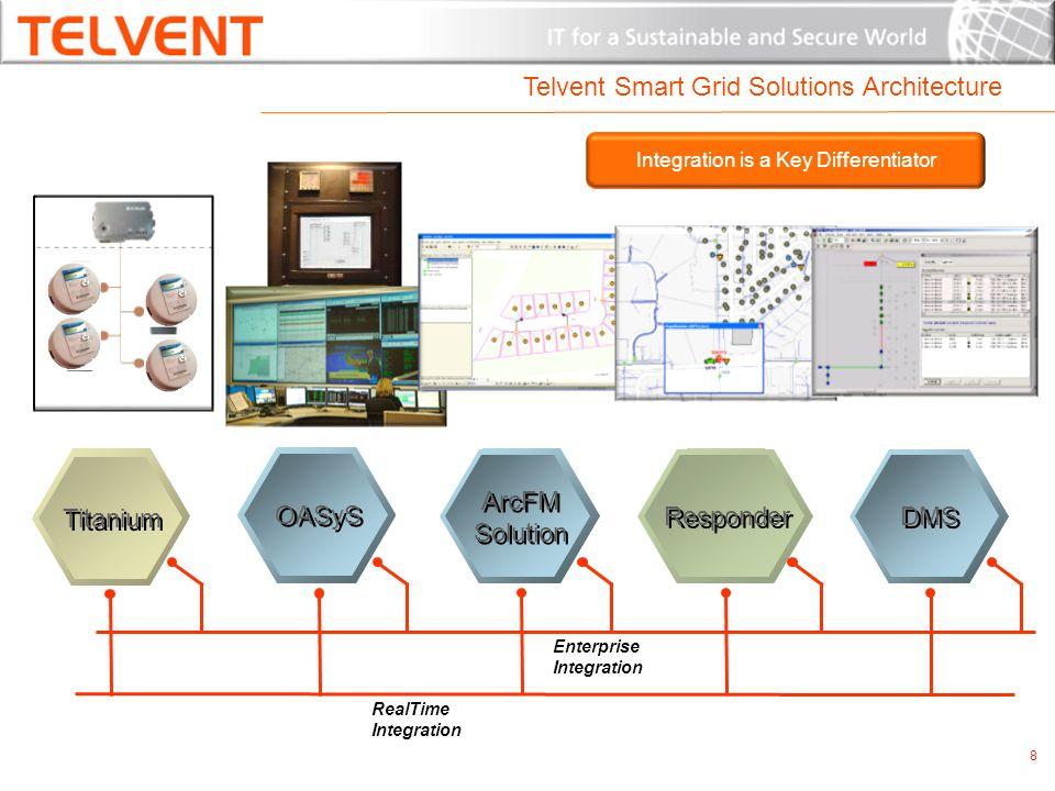 Telvent Smart Grid Solutions Architecture SCADA EnterpriseGISEnterpriseGISOutageMgmtOutageMgmt DistributionMgmtDistributionMgmt AMIAMI Titanium OASyS