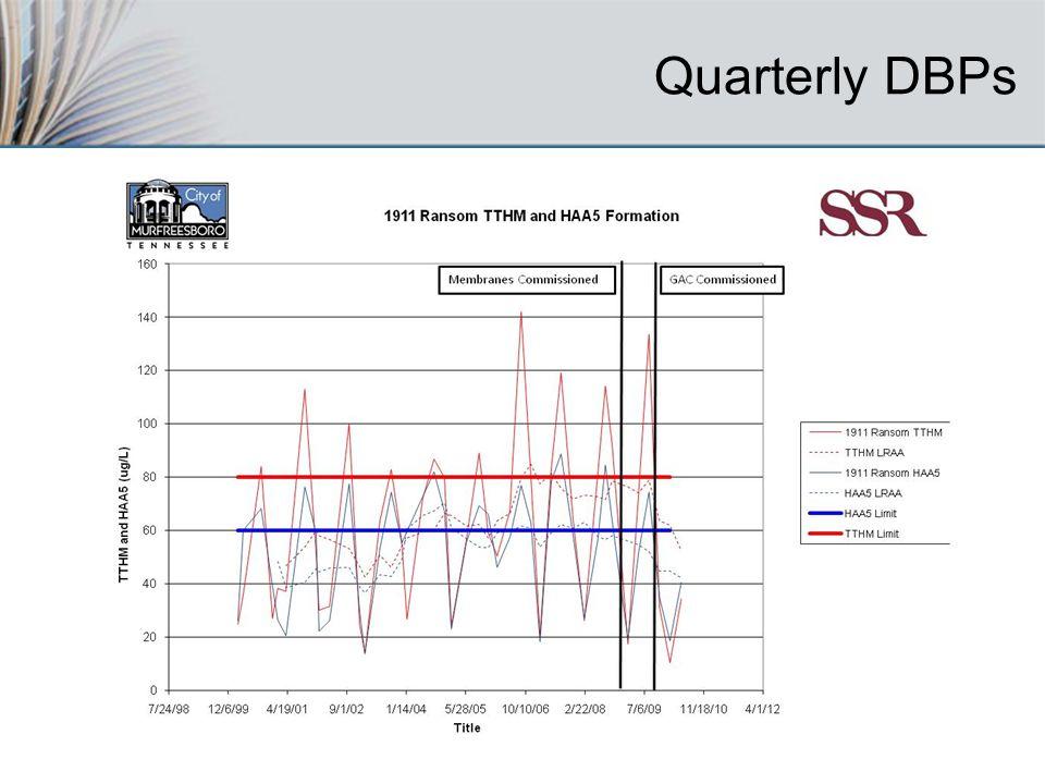 Quarterly DBPs