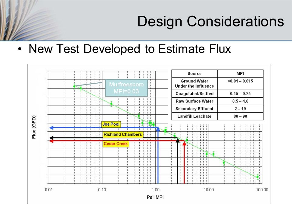 Design Considerations New Test Developed to Estimate Flux Murfreesboro MPI=0.03