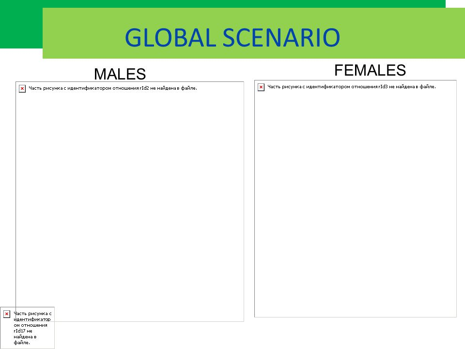 INDIA: SCENARIO Males Females Globocan database