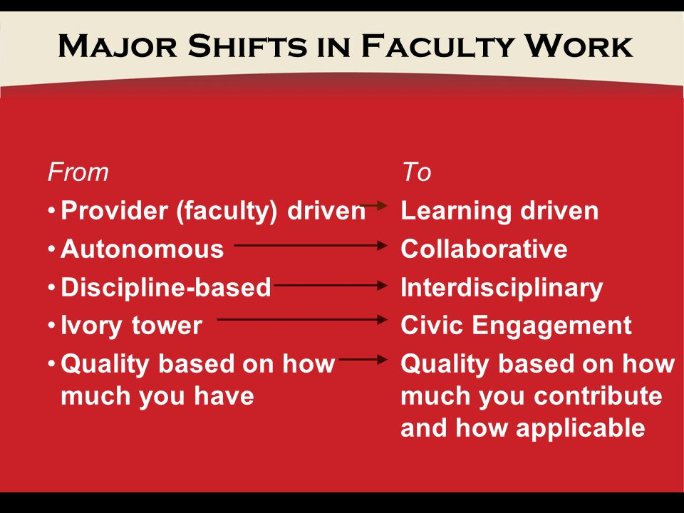 Major Shifts in Faculty Work From Provider (faculty) driven Autonomous Discipline-based Ivory tower Quality based on how much you have To Learning driven Collaborative Interdisciplinary Civic Engagement Quality based on how much you contribute and how applicable
