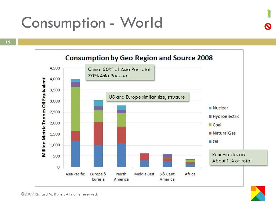 Consumption - World 12 China: 50% of Asia Pac total 70% Asia Pac coal China: 50% of Asia Pac total 70% Asia Pac coal US and Europe similar size, structure ©2009 Richard M.