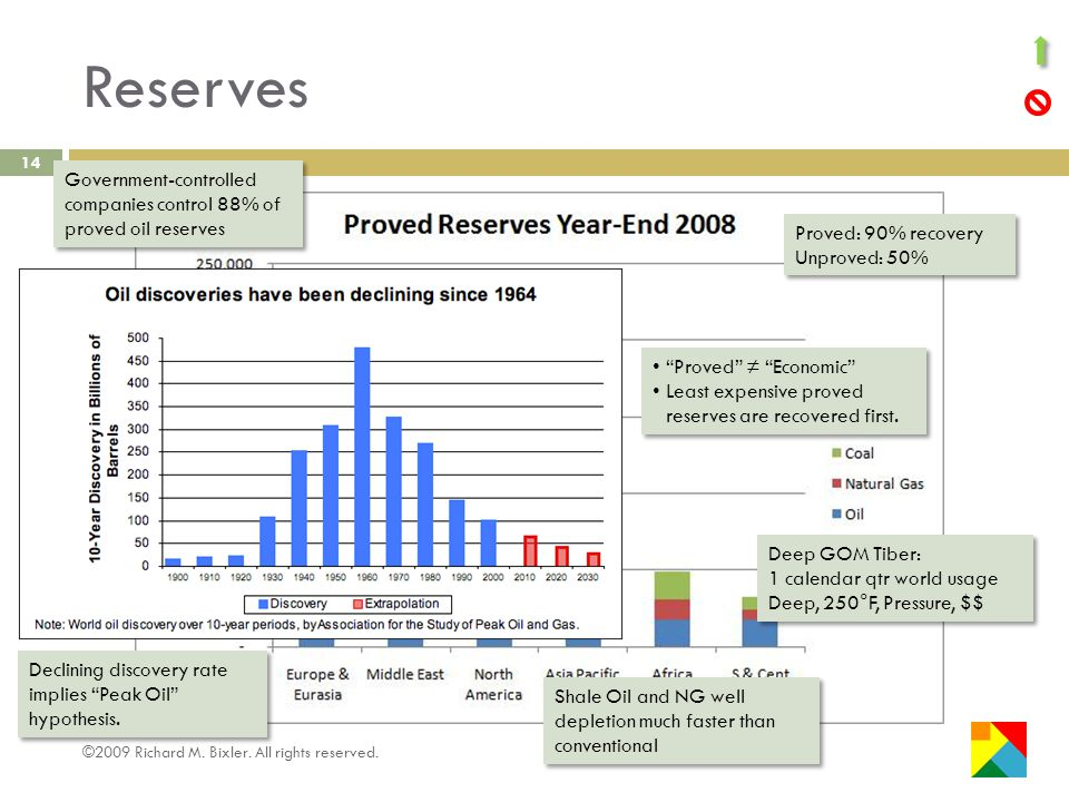 Reserves 14 ANWR ~+30% of US oil reserves Proved: 90% recovery Unproved: 50% Proved: 90% recovery Unproved: 50% Proved Economic Least expensive proved reserves are recovered first.