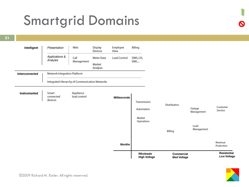 Smartgrid Domains ©2009 Richard M. Bixler. All rights reserved. 21