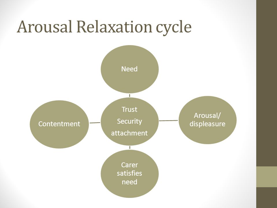 Arousal Relaxation cycle Trust Security attachment Need Arousal/ displeasure Carer satisfies need Contentment