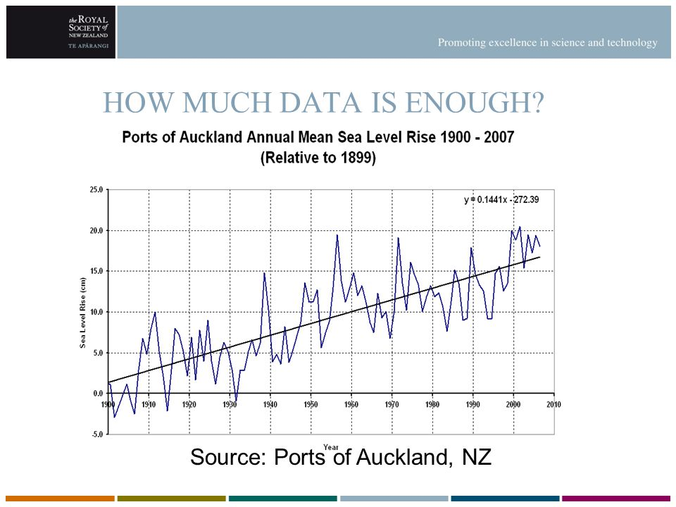 HOW MUCH DATA IS ENOUGH? Source: Ports of Auckland, NZ