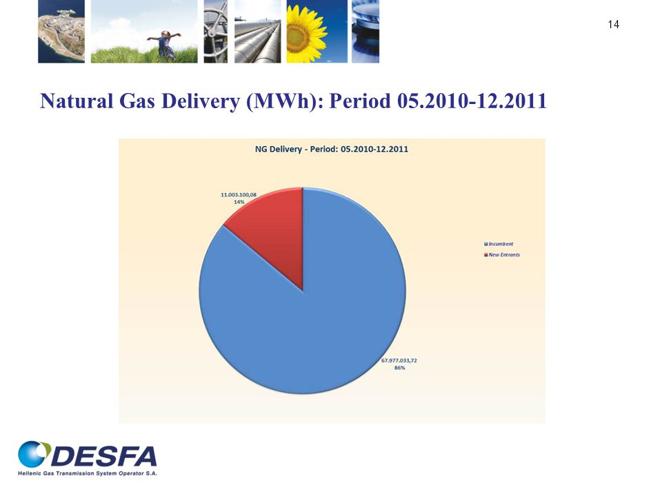Natural Gas Delivery (MWh): Period 05.2010-12.2011 14