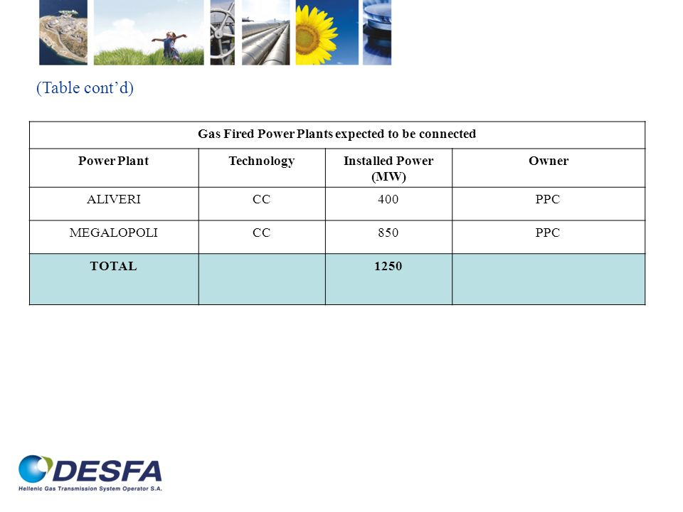 Gas Fired Power Plants expected to be connected Power PlantTechnologyInstalled Power (MW) Owner ALIVERICC400PPC MEGALOPOLICC850PPC TOTAL1250 (Table co