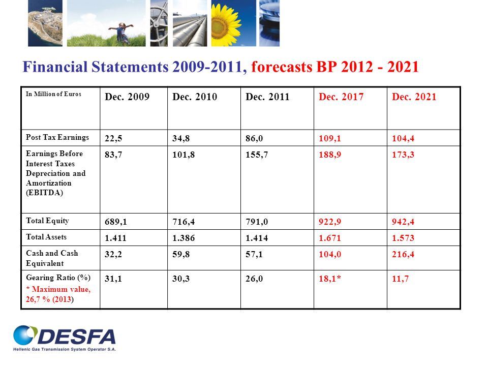 Financial Statements 2009-2011, forecasts BP 2012 - 2021 In Million of Euros Dec.
