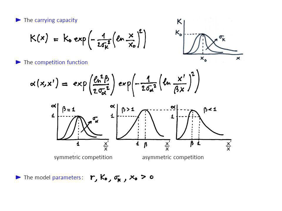 The competition function The carrying capacity symmetric competitionasymmetric competition The model parameters :