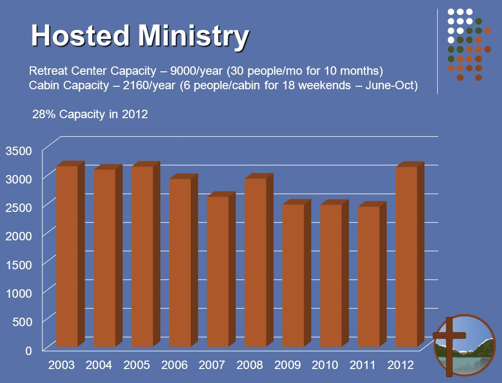 Hosted Ministry Retreat Center Capacity – 9000/year (30 people/mo for 10 months) Cabin Capacity – 2160/year (6 people/cabin for 18 weekends – June-Oct) 28% Capacity in 2012