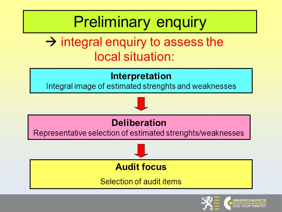 Interpretation Integral image of estimated strenghts and weaknesses Deliberation Representative selection of estimated strenghts/weaknesses Audit focus Selection of audit items integral enquiry to assess the local situation: Preliminary enquiry