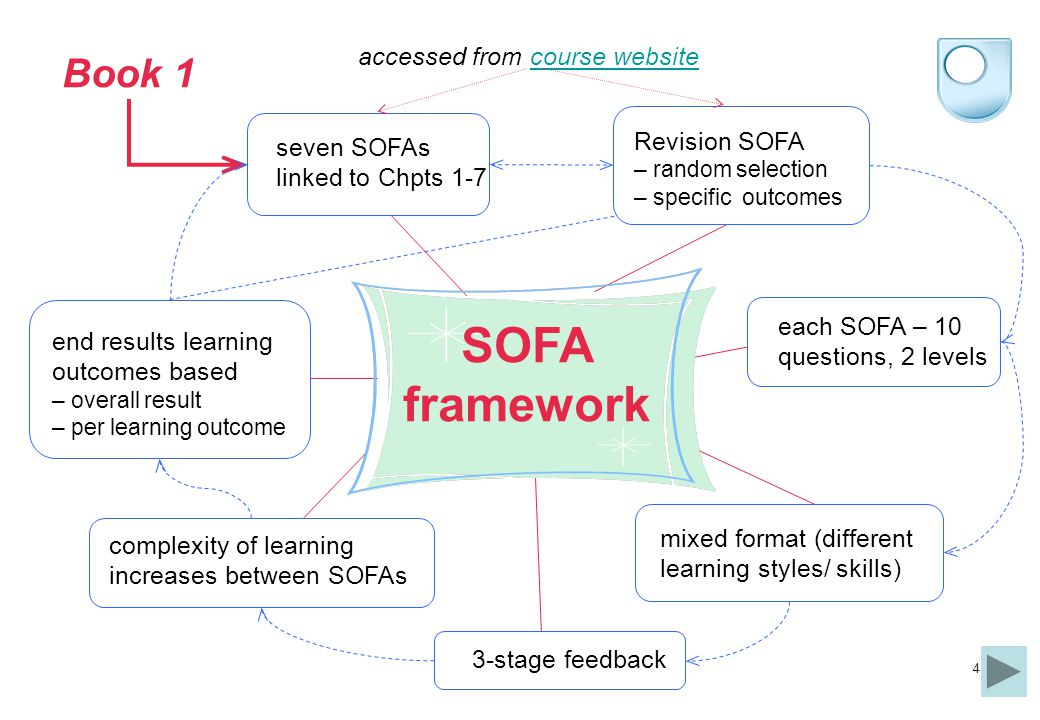 4 Book 1 seven SOFAs linked to Chpts 1-7 each SOFA – 10 questions, 2 levels Revision SOFA – random selection – specific outcomes 3-stage feedback end results learning outcomes based – overall result – per learning outcome mixed format (different learning styles/ skills) SOFA framework complexity of learning increases between SOFAs accessed from course websitecourse website