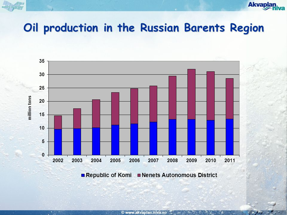 © www.akvaplan.niva.no Oil production in the Russian Barents Region