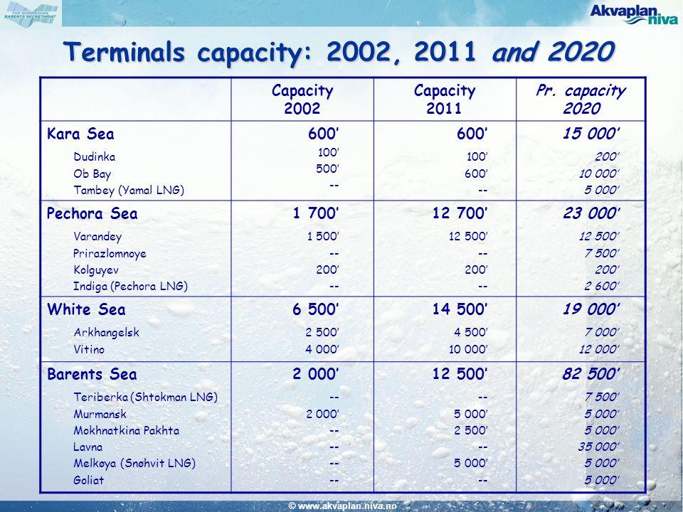 © www.akvaplan.niva.no Terminals capacity: 2002, 2011 and 2020 Capacity 2002 Capacity 2011 Pr. capacity 2020 Kara Sea Dudinka Ob Bay Tambey (Yamal LNG