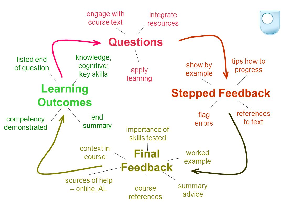 engage with course text apply learning integrate resources Questions worked example summary advice course references context in course importance of skills tested sources of help – online, AL Final Feedback listed end of question end summary competency demonstrated knowledge; cognitive; key skills Learning Outcomes tips how to progress references to text show by example Stepped Feedback flag errors