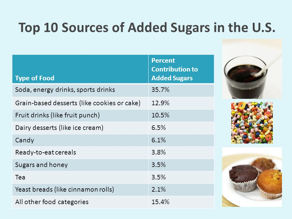 Top 10 Sources of Added Sugars in the U.S. Type of Food Percent Contribution to Added Sugars Soda, energy drinks, sports drinks35.7% Grain-based desse