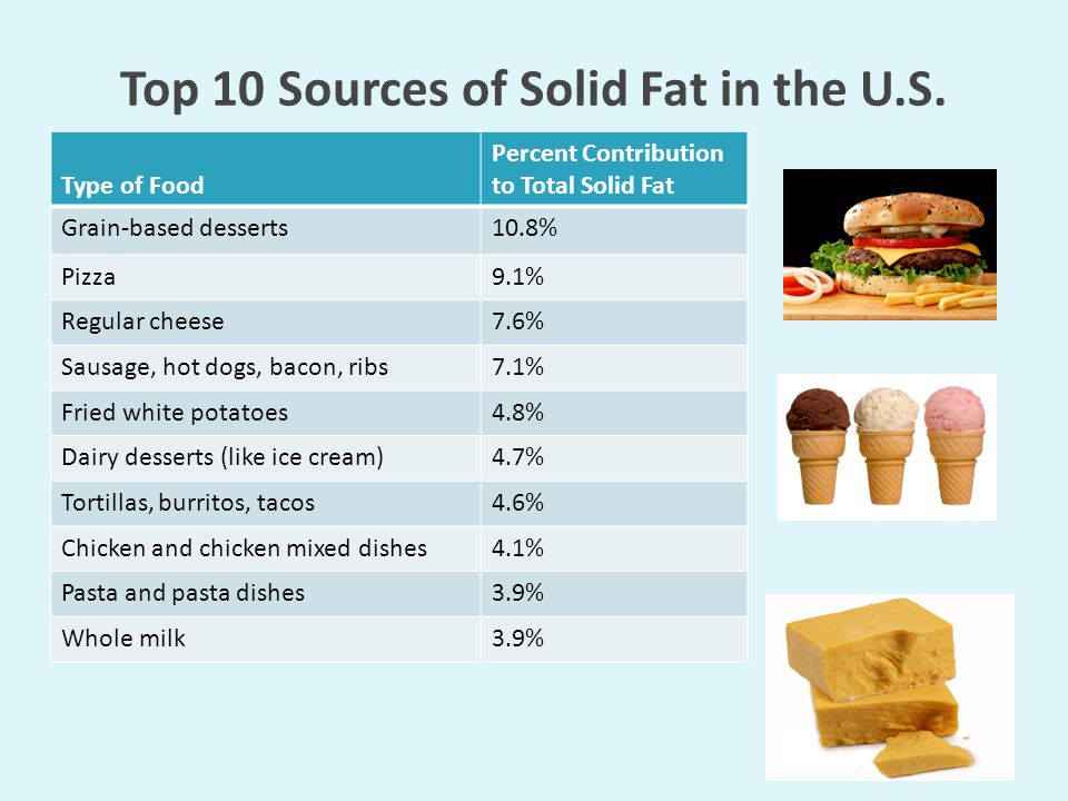 Top 10 Sources of Solid Fat in the U.S.