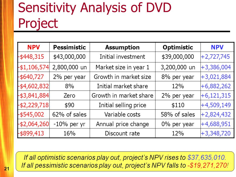 21 Sensitivity Analysis of DVD Project NPVPessimisticAssumptionOptimisticNPV -$448,315$43,000,000Initial investment$39,000,000+2,727,745 -$1,106,5742,800,000 unMarket size in year 13,200,000 un+3,386,004 -$640,7272% per yearGrowth in market size8% per year+3,021,884 -$4,602,8328%Initial market share12%+6,882,262 -$3,841,884ZeroGrowth in market share2% per year+6,121,315 -$2,229,718$90Initial selling price$110+4,509,149 -$545,00262% of salesVariable costs58% of sales+2,824,432 -$2,064,260-10% per yrAnnual price change0% per year+4,688,951 -$899,41316%Discount rate12%+3,348,720 If all optimistic scenarios play out, projects NPV rises to $37,635,010.