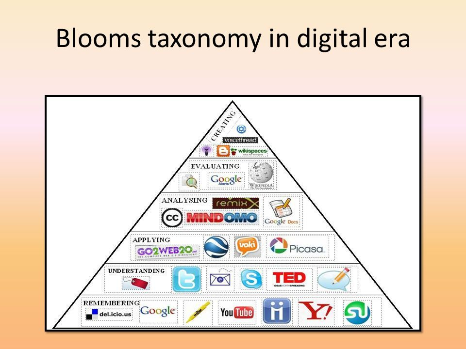 Blooms taxonomy in digital era