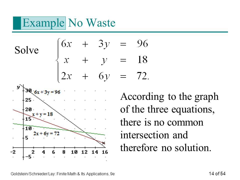 Goldstein/Schnieder/Lay: Finite Math & Its Applications, 9e 14 of 54 Example No Waste Solve According to the graph of the three equations, there is no