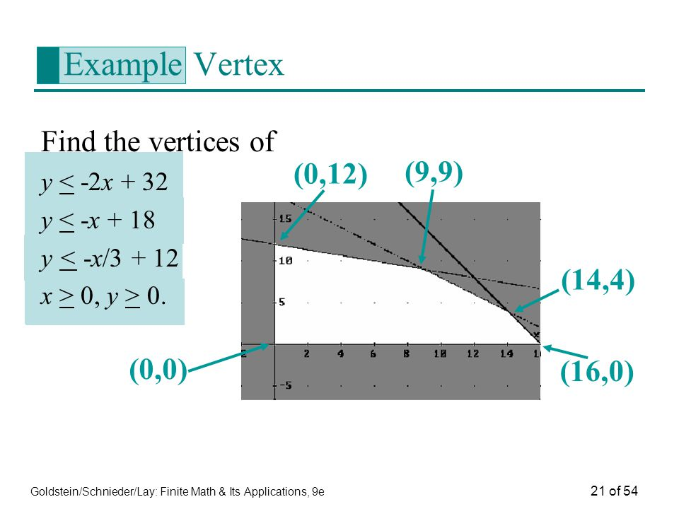 Goldstein/Schnieder/Lay: Finite Math & Its Applications, 9e 21 of 54 Example Vertex Find the vertices of y < -2x + 32 y < -x + 18 y < -x/3 + 12 x > 0,