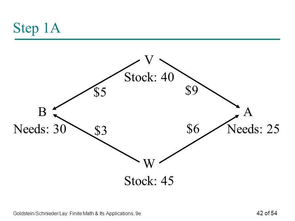 Goldstein/Schnieder/Lay: Finite Math & Its Applications, 9e 42 of 54 Step 1A V Stock: 40 B A Needs: 30 Needs: 25 W Stock: 45 $5 $3 $9 $6