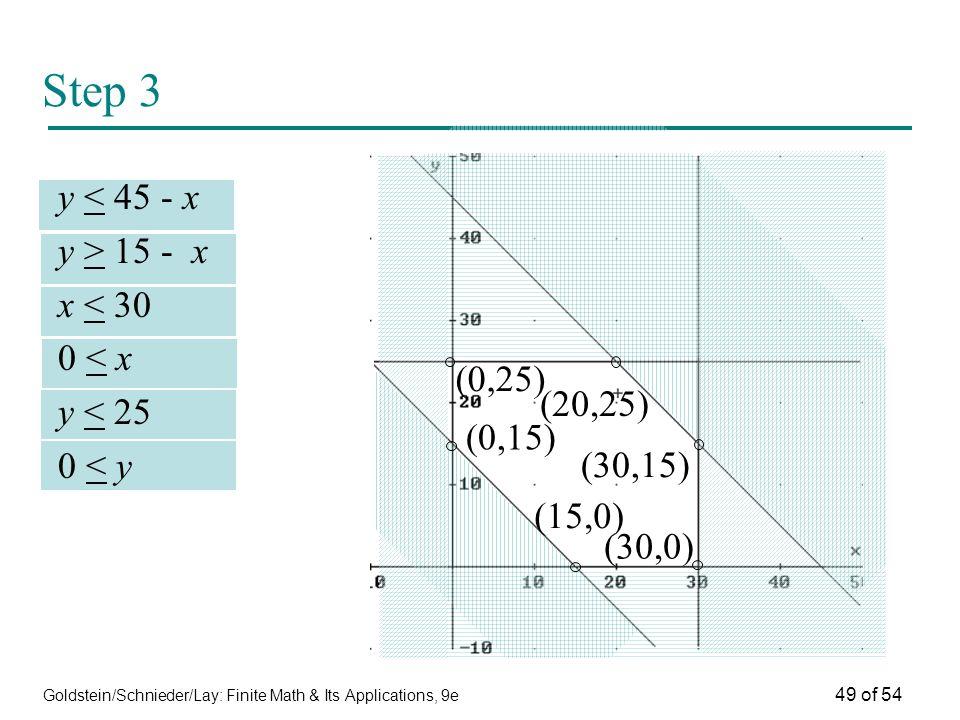 Goldstein/Schnieder/Lay: Finite Math & Its Applications, 9e 49 of 54 Step 3 y < 45 - x y > 15 - x x < 30 0 < x y < 25 0 < y (0,15) (0,25) (30,15) (30,