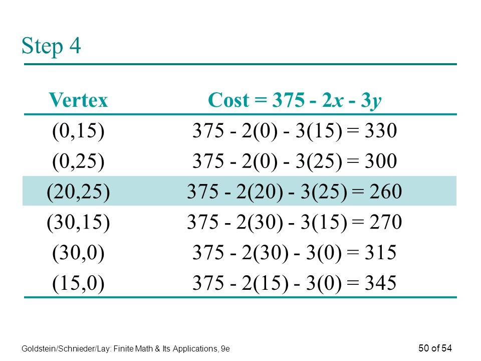Goldstein/Schnieder/Lay: Finite Math & Its Applications, 9e 50 of 54 VertexCost = 375 - 2x - 3y (0,15)375 - 2(0) - 3(15) = 330 (0,25)375 - 2(0) - 3(25
