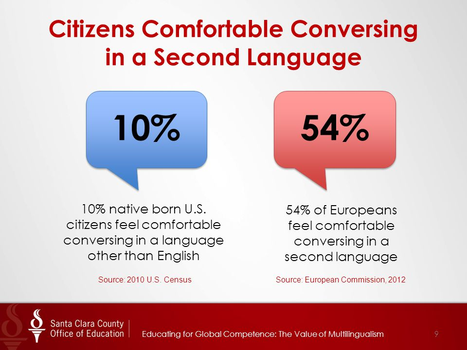 Citizens Comfortable Conversing in a Second Language 9 54% of Europeans feel comfortable conversing in a second language 54% Source: European Commissi