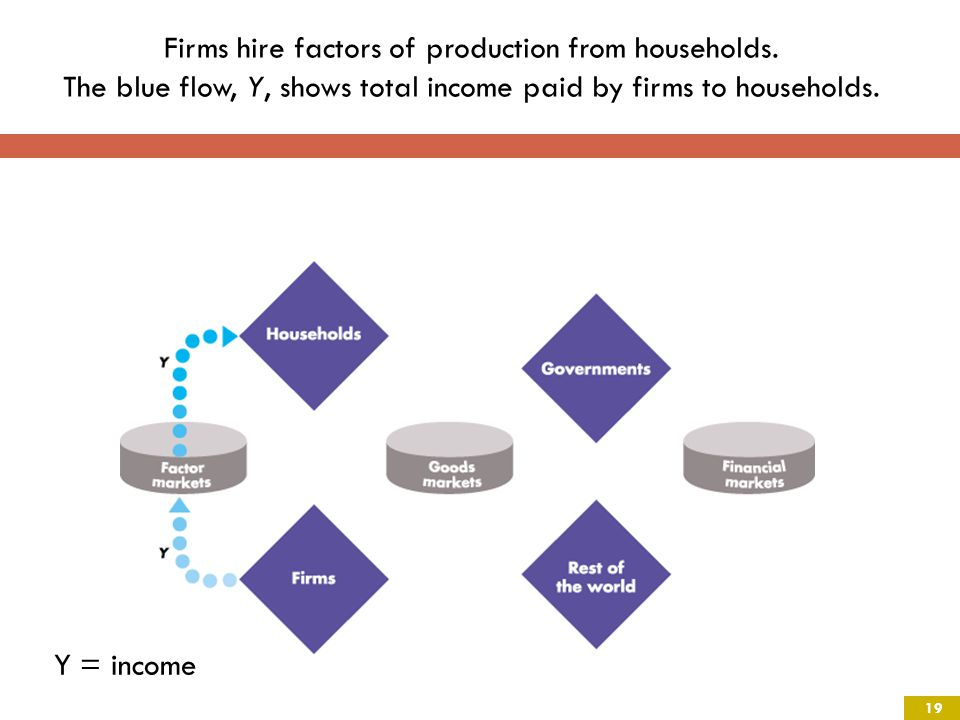 Firms hire factors of production from households.
