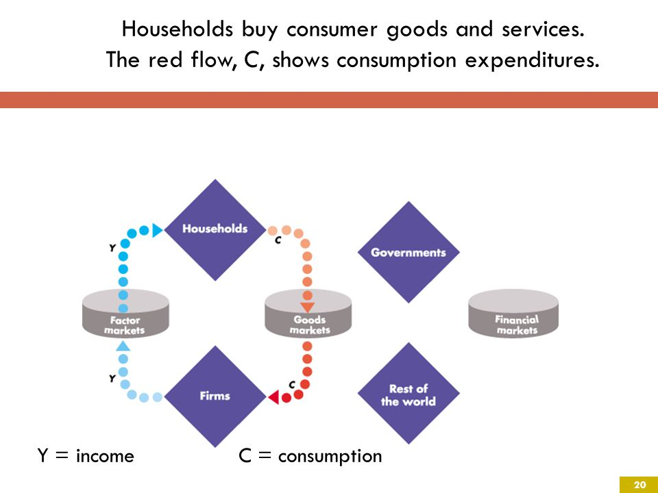 Households buy consumer goods and services. The red flow, C, shows consumption expenditures.