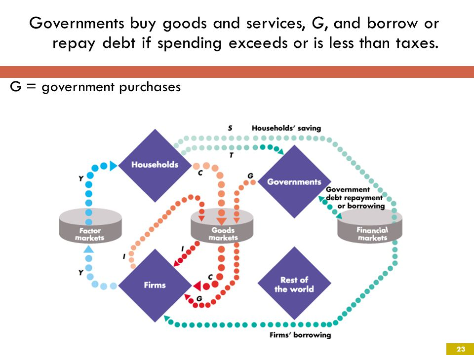Governments buy goods and services, G, and borrow or repay debt if spending exceeds or is less than taxes.