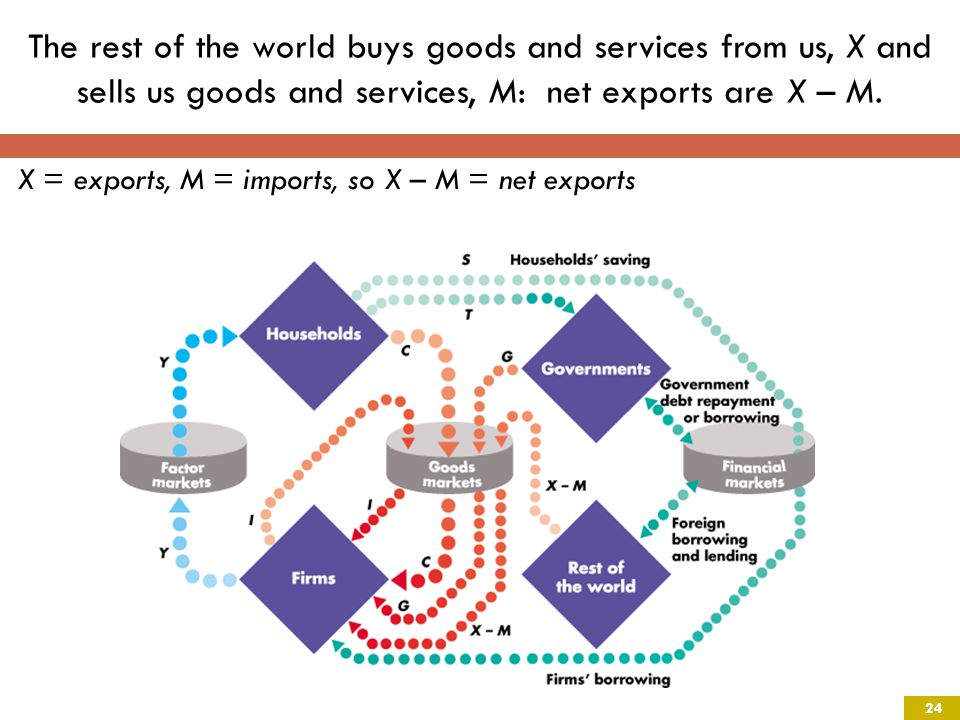 The rest of the world buys goods and services from us, X and sells us goods and services, M: net exports are X – M.
