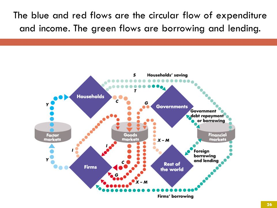 The blue and red flows are the circular flow of expenditure and income.