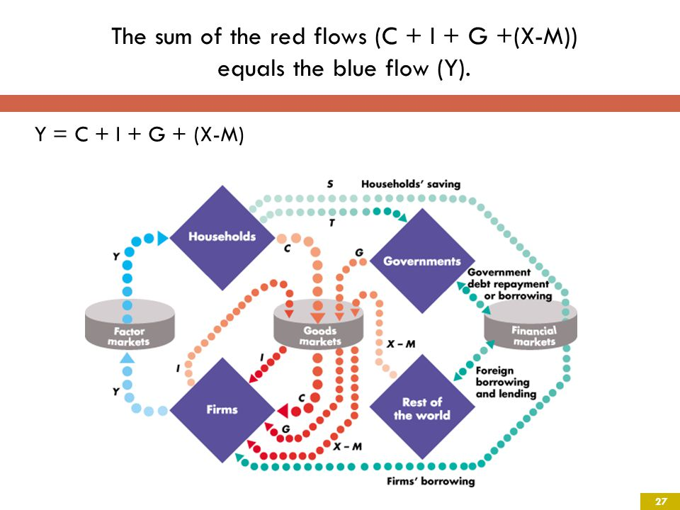 The sum of the red flows (C + I + G +(X-M)) equals the blue flow (Y). Y = C + I + G + (X-M) 27