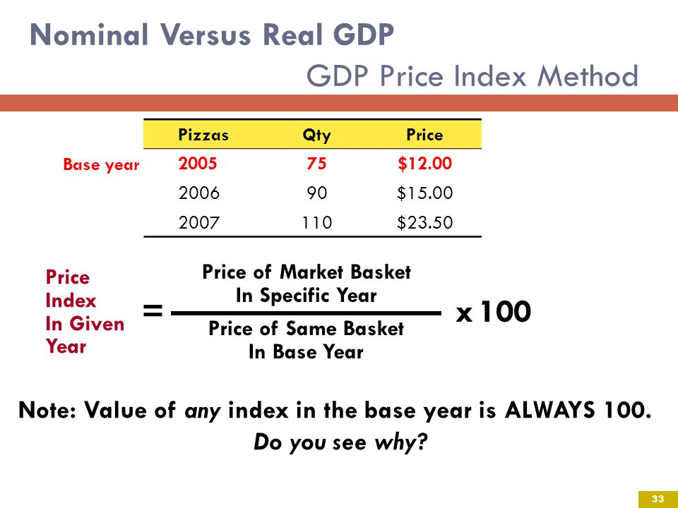 Nominal Versus Real GDP GDP Price Index Method Price Index In Given Year =x100 Price of Market Basket In Specific Year Price of Same Basket In Base Year Pizzas Qty Price 200575$12.00 200690$15.00 2007110$23.50 Base year Note: Value of any index in the base year is ALWAYS 100.