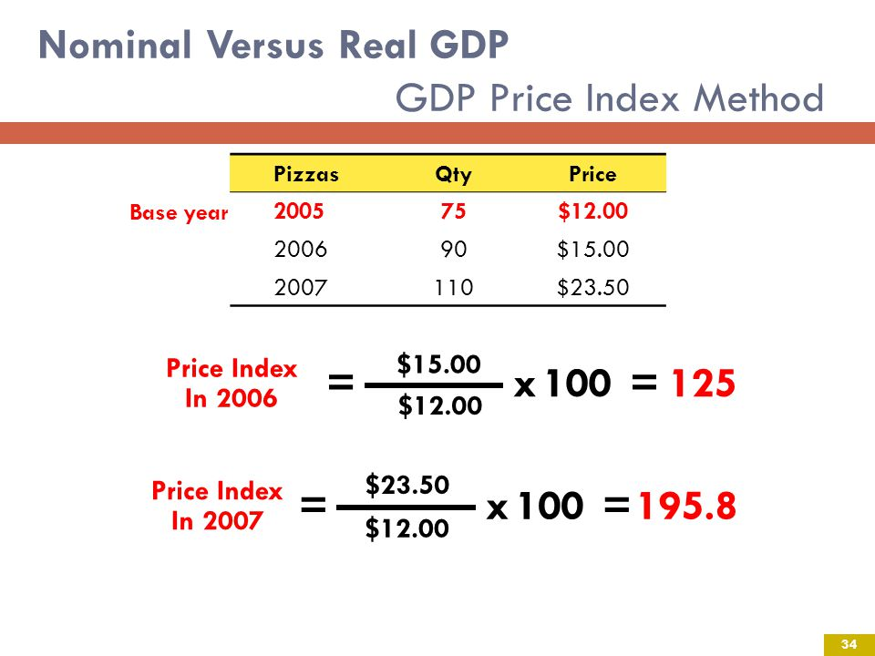 Nominal Versus Real GDP GDP Price Index Method Price Index In 2006 =x100 $15.00 $12.00 =125 Price Index In 2007 =x100 $23.50 =195.8 $12.00 Pizzas Qty Price 200575$12.00 200690$15.00 2007110$23.50 Base year 34
