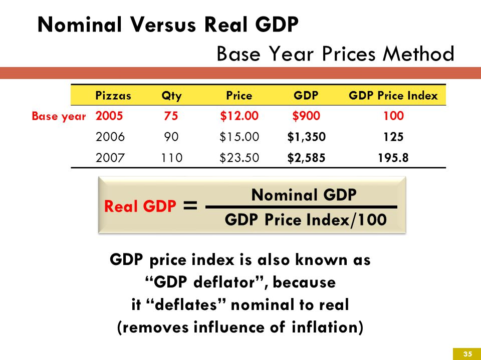 Nominal Versus Real GDP Base Year Prices Method Base year Real GDP = Nominal GDP GDP Price Index/100 GDP price index is also known as GDP deflator, because it deflates nominal to real (removes influence of inflation) PizzasQtyPriceGDPGDP Price Index 200575$12.00$900100 200690$15.00$1,350125 2007110$23.50$2,585195.8 Base year 35