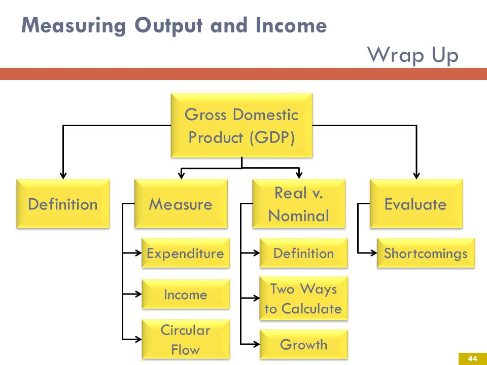 Measuring Output and Income Wrap Up 44 Gross Domestic Product (GDP) Definition Measure Real v.