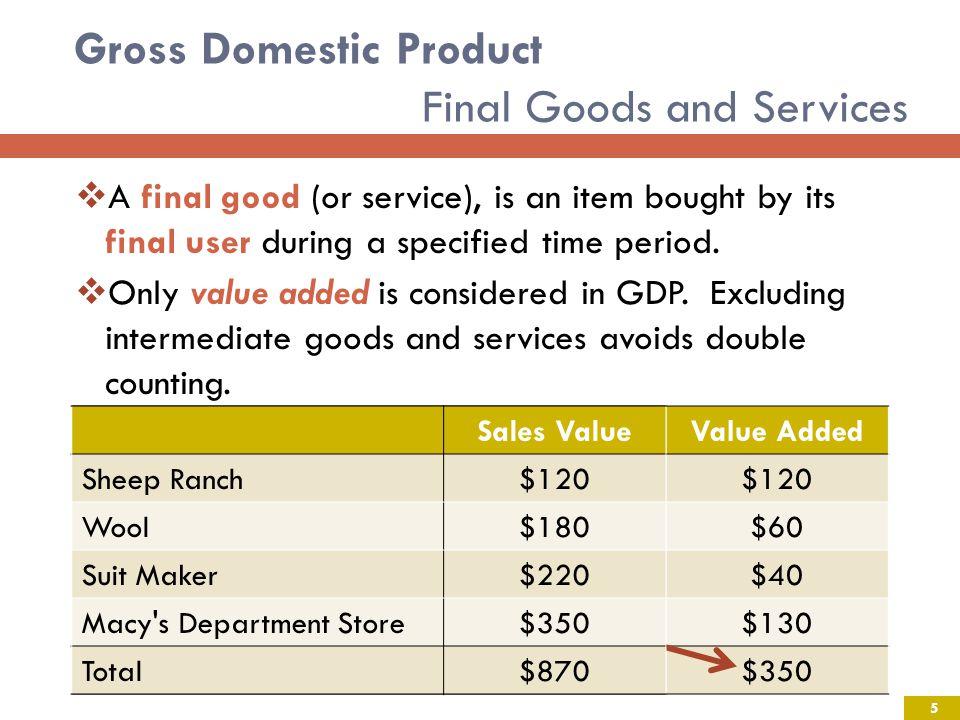 Gross Domestic Product Final Goods and Services A final good (or service), is an item bought by its final user during a specified time period.