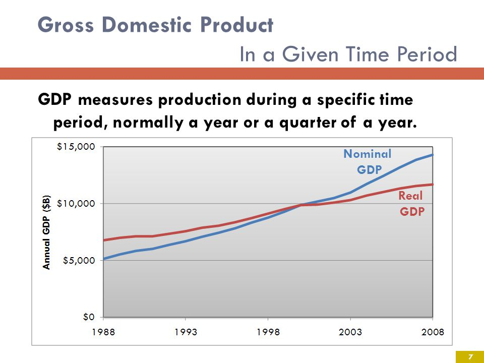 Gross Domestic Product In a Given Time Period GDP measures production during a specific time period, normally a year or a quarter of a year.
